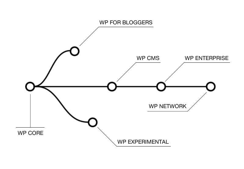 What a forked WordPress structure could look like