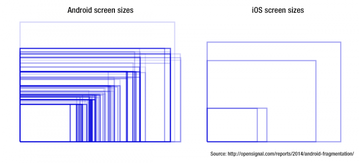 Diagram showing Android vs. iOS screen sizes sourced from http://opensignal.com/reports/2014/android-fragmentation/