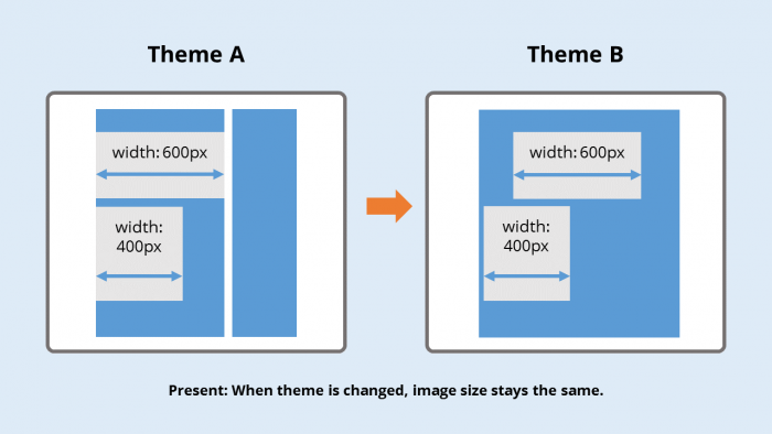 Presently when an image is added to a post, the image size is permanently defined at insertion. If the theme is changed, the image stays the same size.