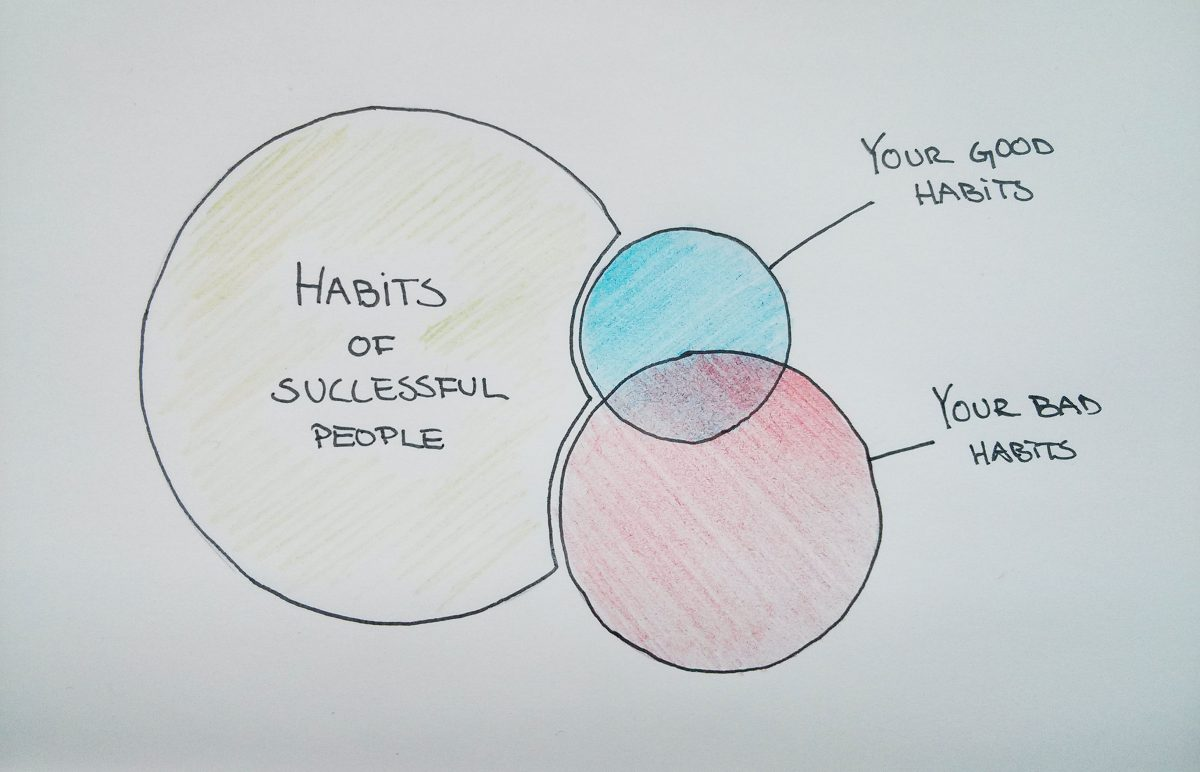 Habits of successful people compared to you