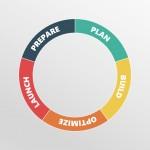 Web Design process cycle