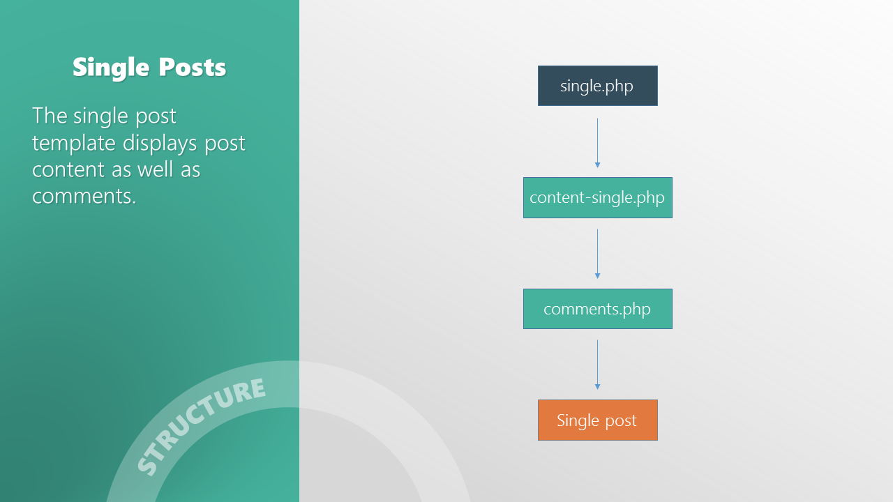 wordpress single post page template - s single post template hierarchy mor10