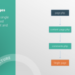 _s single page template hierarchy