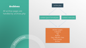 _s archive pages template hierarchy