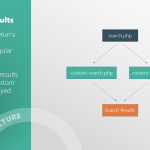 _s search results template hierarchy