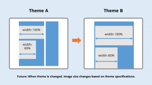 In the Responsive Images World, image sizes are defined by the theme and change depending on what theme is currently active.