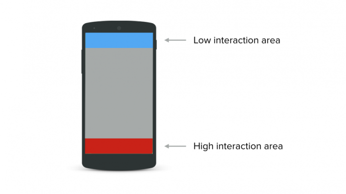 On phones, the top part of the screen is a low-interaction area while the bottom is a high-interaction area.